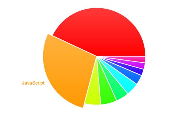 jquery圆形饼状数据统计图