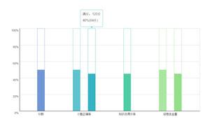 jQuery Bootstrap百分比混合柱形图表代码