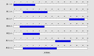 jquery广告投放时间段图表代码