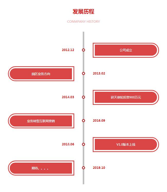 div css3红色发展历程历史事件特效